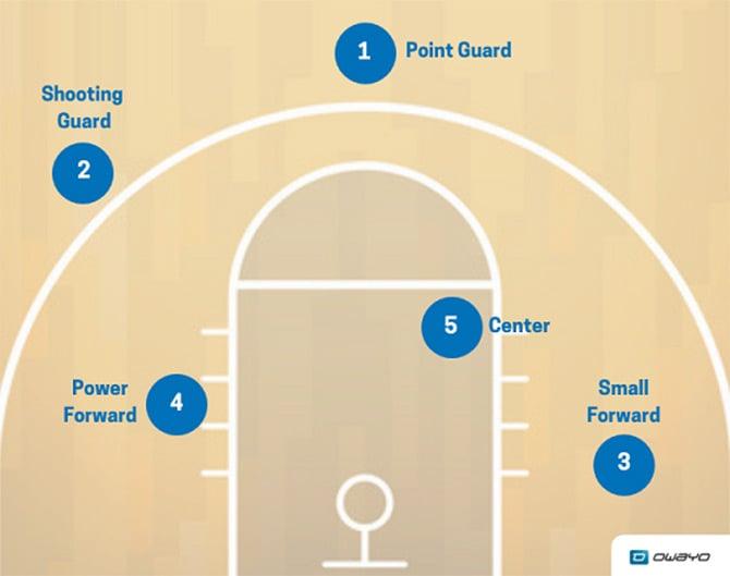 Basketball Aufstellung