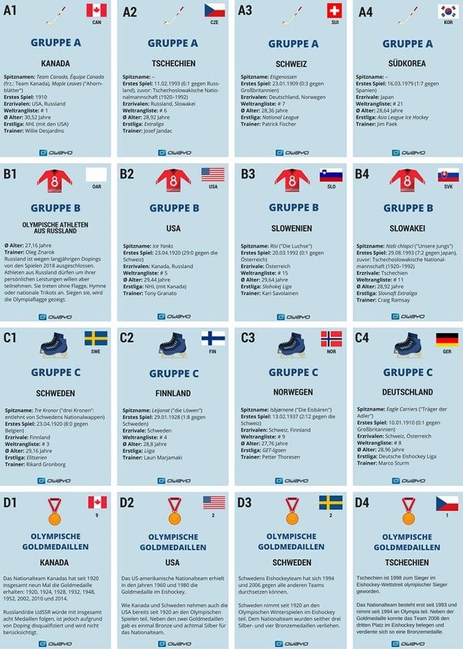 Eishockey Nationalmannschaften Bei Olympia Prufen Sie Ihr