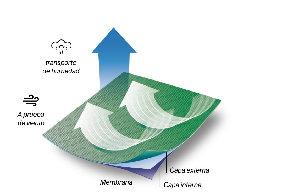 Tecnología ultra.wind (warm)